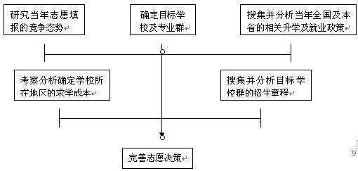 高考志愿决策流程图