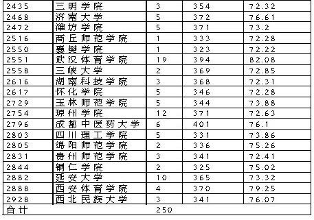 2010江西提前批艺体院校一志愿投档完毕(组图)