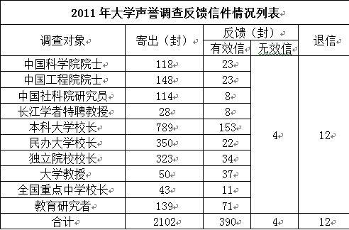 2011年网大声誉调查与院校数据核查
