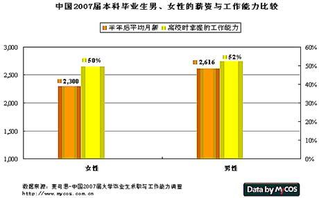 女大学生就业调查:薪资比男生低316元(组图)