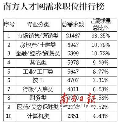 企业招聘两极分化应届本科生求职最难(图)