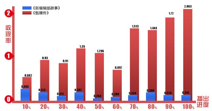 播出平台:东方卫视    收视数据来源:央视索福瑞46城收视统计