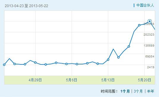 电影《中国合伙人》微指数