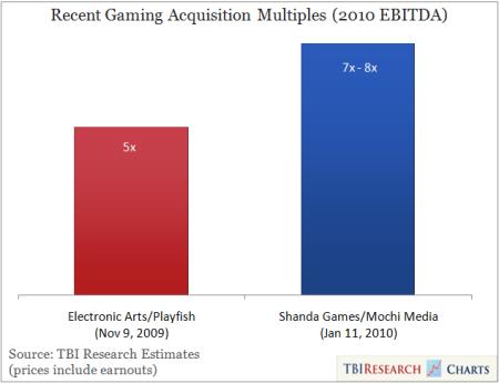 分析称激烈竞争将使社交游戏出现大规模并购