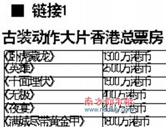 《投名状》全国破亿创华语片首周最好成绩(图)