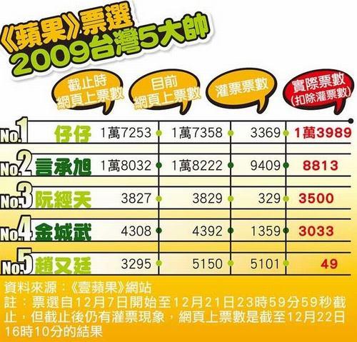 台湾报纸票选09年台湾5大帅哥周渝民夺冠(图)