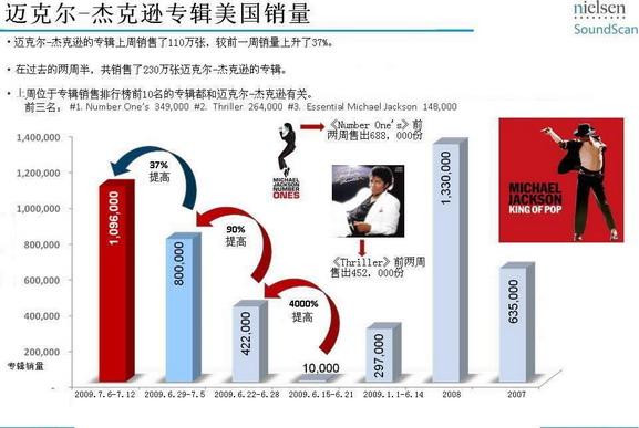 迈克尔-杰克逊个人专辑销量猛增详细图表查询