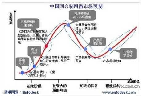 中国回合制网游市场预期