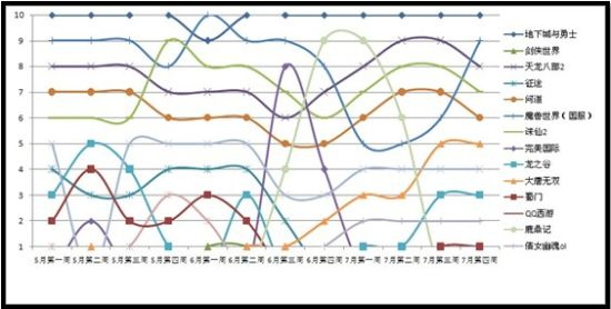 5173交易排行榜_5173一周虚拟交易排行榜国产网游独霸帐号榜单(二)
