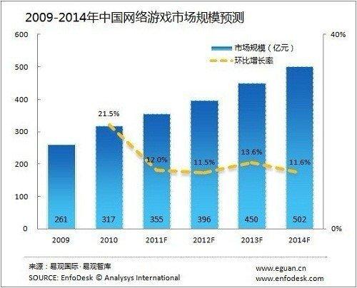中国有端网络游戏市场规模预测