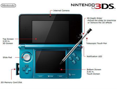 3DS上市初期表現不佳,但在降價後還是受到了市場的歡迎