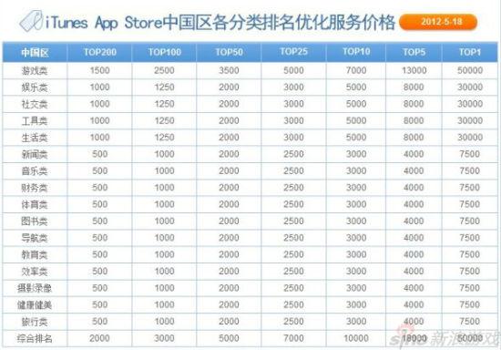 某公司APP刷榜价目表,其中游戏版块价格最高