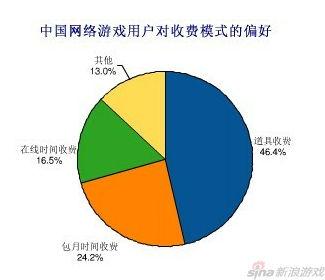 易观国际2011年中国网游用户收费模式行为调查
