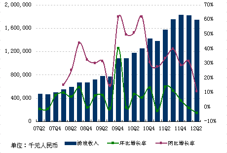 网易二季度在线游戏服务收入17亿元人民币,同比增长10.8%
