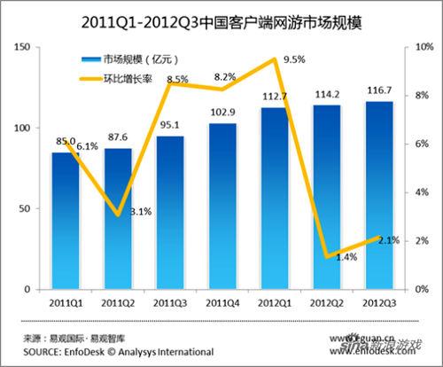 2011Q1-2012Q3中国客户端网游市场规模