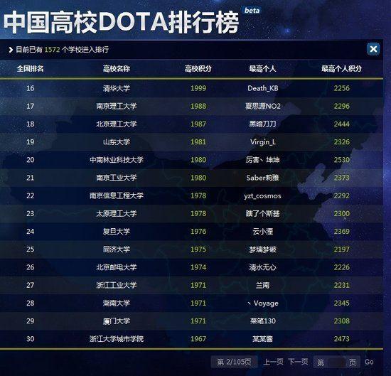 中国高校DOTA排行榜
