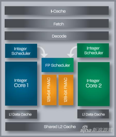 PS4基于并行编程的未来潜力采用推土机处理器
