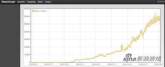 Steam平台上Dota2的在线人数最高只有 325,879