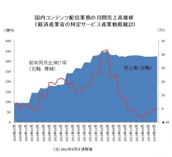 日本内容发布业务月间销售额