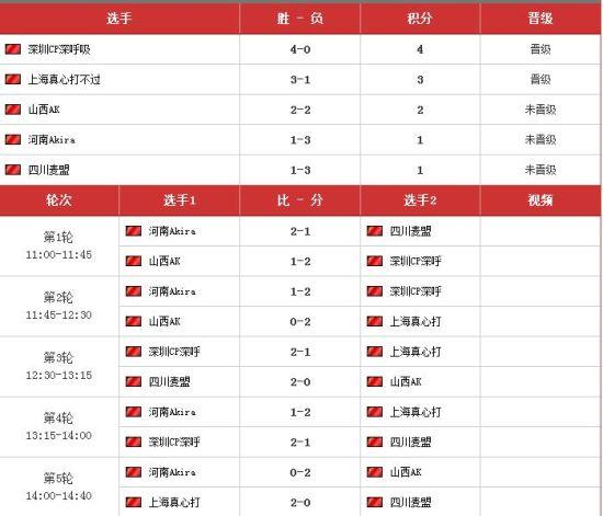 NBA 2K online小组赛积分表