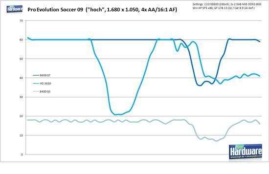 《PES 2009》性能测试与画质对比