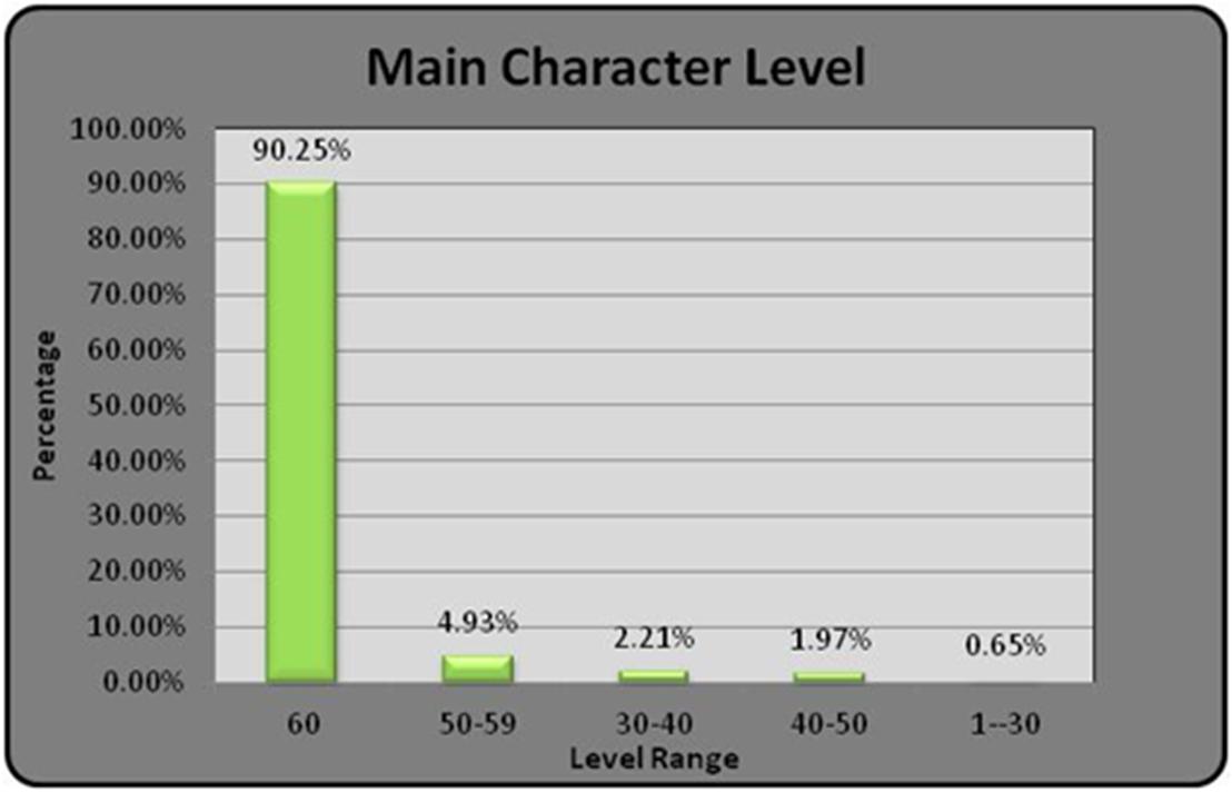 暗黑3玩家生态调查:蛮子人气高DH最有钱