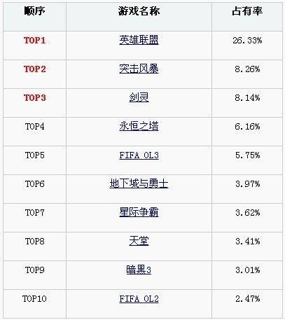 英雄联盟稳居榜首 韩国网吧热门游戏排行TOP10