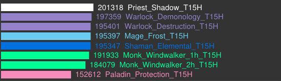 魔兽世界5.4ptr最新伤害模拟 死骑暗牧伤害修正