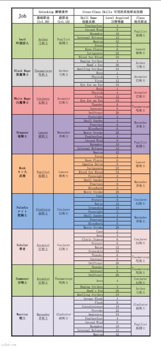 给最终幻想14新手的介绍 战斗职业详解