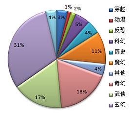 2011年度新浪中国网络游戏排行榜颁奖盛典_CGWR网游排行榜_新浪