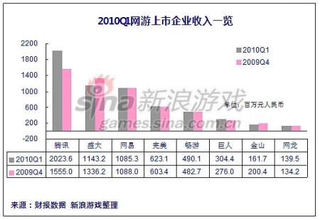新浪游戏_中国网游业预言应验:脚步放缓下的一季度总览