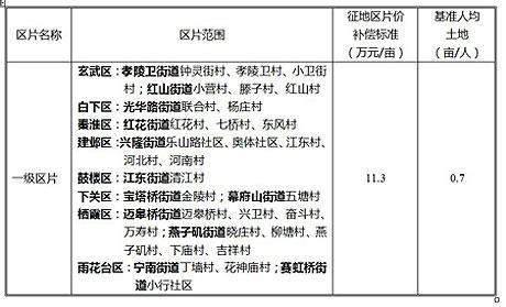 南京征地补偿安置标准