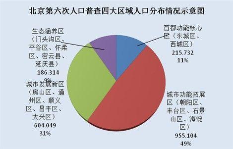第六次人口普查_世界人口普查结果