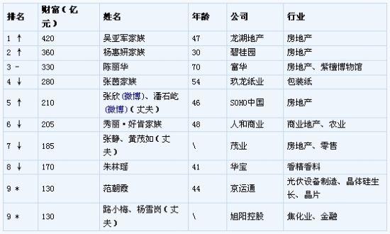 中国女首富;杨惠妍
