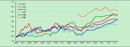 全国6个城市二手住宅租金指数走势图(2012年1月)
