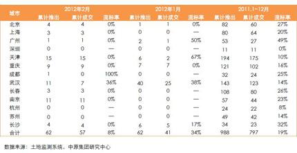 13个重点城市居住用地流标率