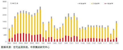 30个主要城市新建住宅成交面积走势图 (2009.01-2012.03)