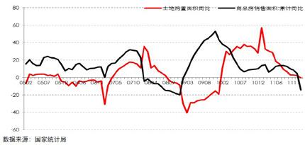 全国商品房销售面积与土地购�Z面积同比走势图(2005.01―2012.02)