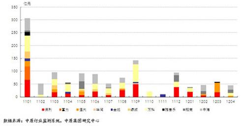 标杆房企月度权益购地金额(明细数据)