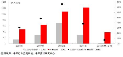 标杆房企购地和销售情况对比(2008-2012年前4月)
