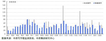 四大城市写字楼供求情况(200901-201204)