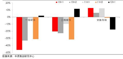 一、二线城市及全国住宅成交面积同比增幅(2009-2012H1)