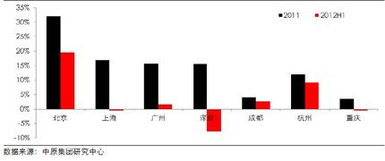 7个主要城市甲级写字楼租金涨幅(2011-2012H1)