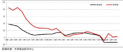 商品房、写字楼销售面积同比累计增幅(2010-2012年)