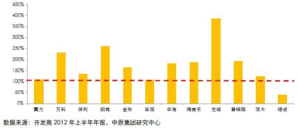 12个标杆房企短期借款覆盖率(2012年上半年)