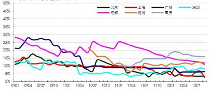 中原甲级写字楼空置率(200901-201209)