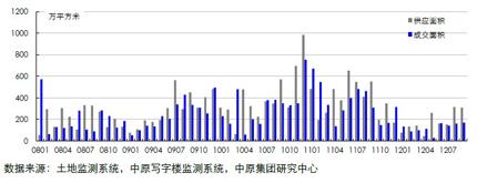 13个重点城市商办用地供求量(200801-201209)