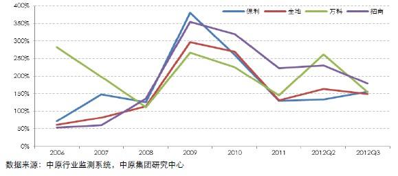 标杆房企短期借款覆盖率(2006-2012)
