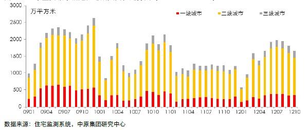 30个主要城市新建住宅成交面积走势图 (2009.01-2012.10)