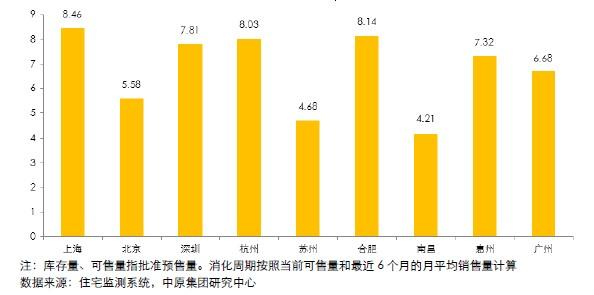 9个主要城市库存住宅消化周期(2012.10)